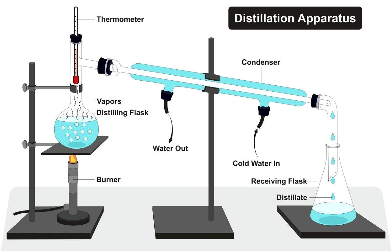 Laboratory Glassware for Distillation